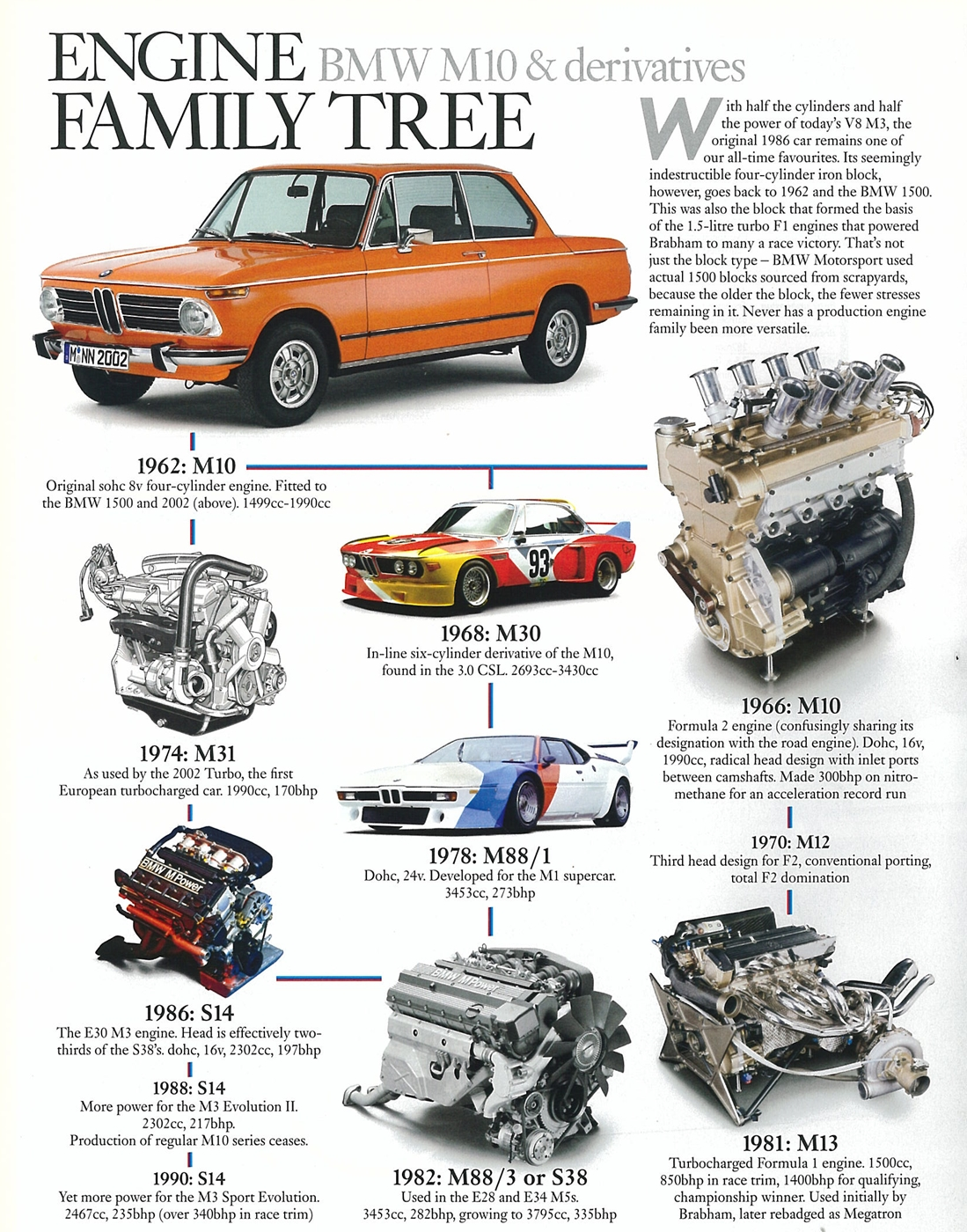 The M10: BMW\'s most successful engine.