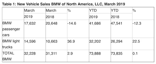 BMW US Reports 2 9 percent Sales Increase For March 2019