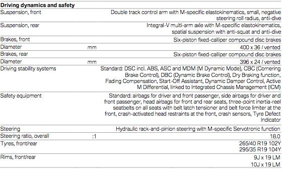 характеристики BMW M5 F10: