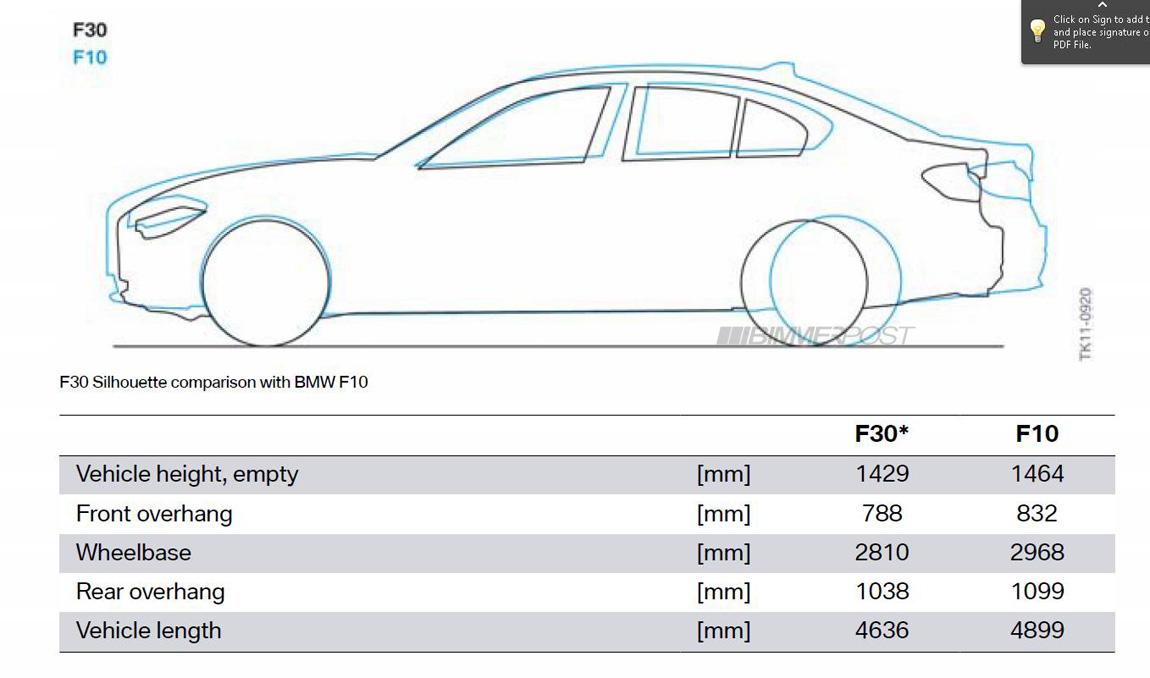 F30 Vs E90 Vs F10 Silhouette Comparison