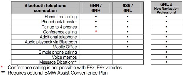 FAQ BMW iPhone 5 and iOS 6 Functionality Bluetooth and YCable