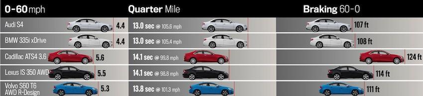 Motor Trend 335i Xdrive Reviewed Versus S4 Ats Is350 S60