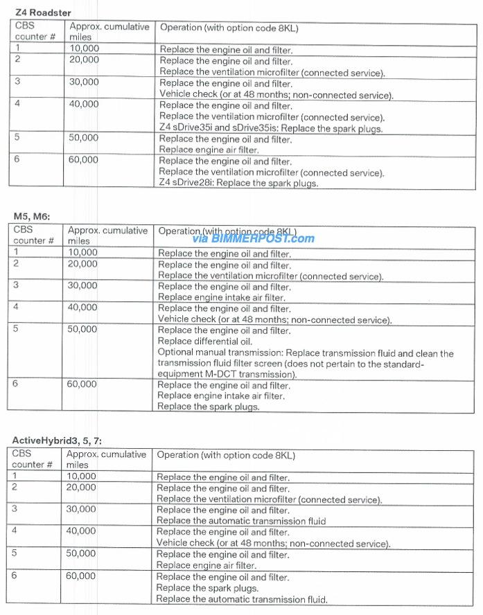 2010 bmw 328xi maintenance schedule