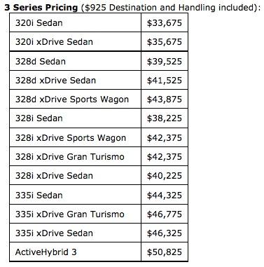 Model Year Series Changes - Bmw 3 series sedan price