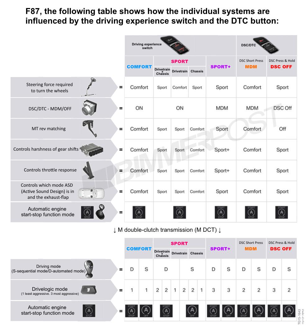 Name:  BMW-Drive-Modes-DTC-Chart.png Views: 27370 Size:  373.3 KB