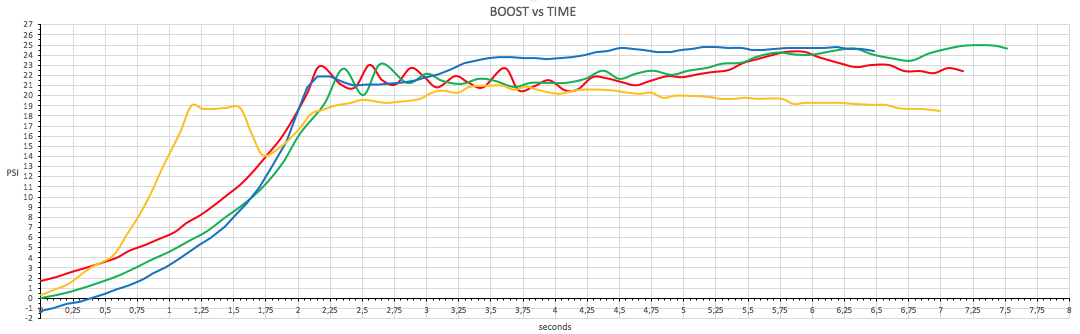 Name:  boost vs time.png
