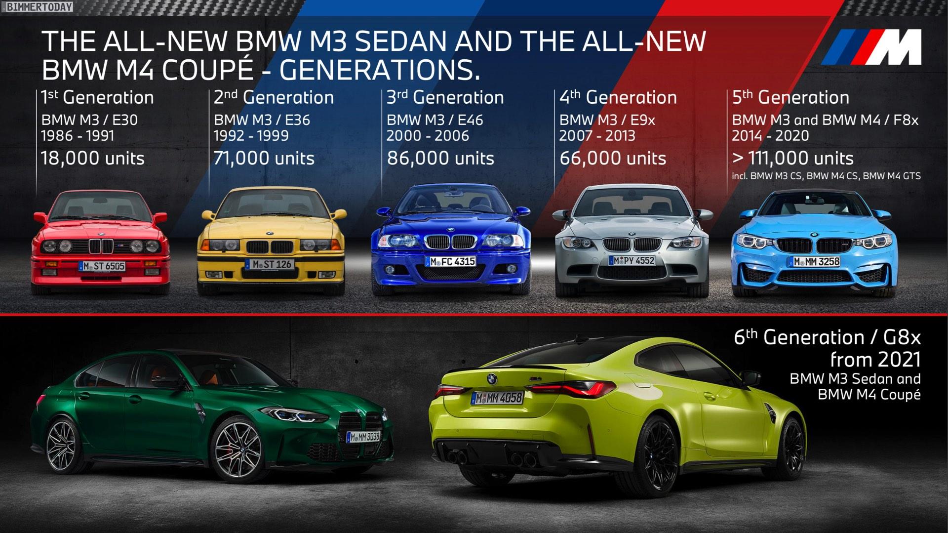 Name:  BMW-M3-Absatz-Entwicklung-E30-E36-E46-E90-F80.jpg Views: 3737 Size:  437.8 KB